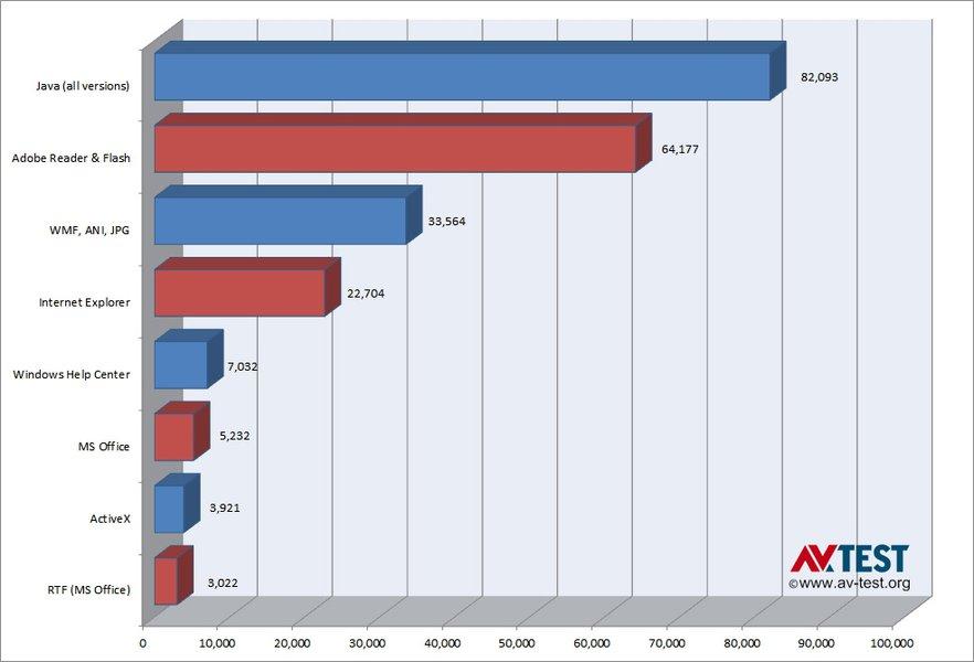 Adobe & Java Make Windows Insecure | AV-TEST