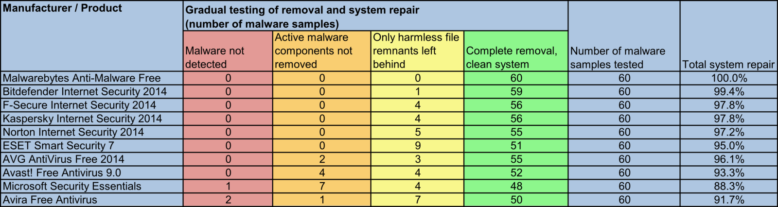 17 software packages in a repair performance test after