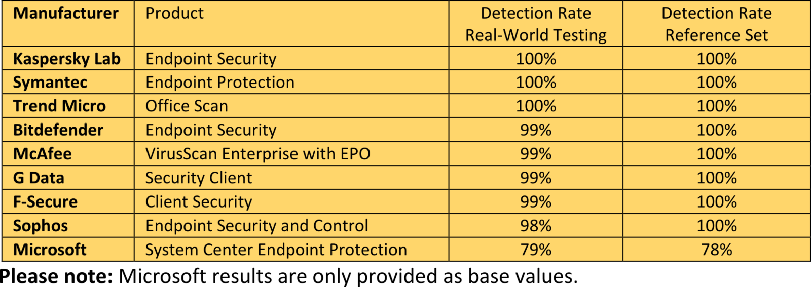 This is how well security packages protect porous XP systems
