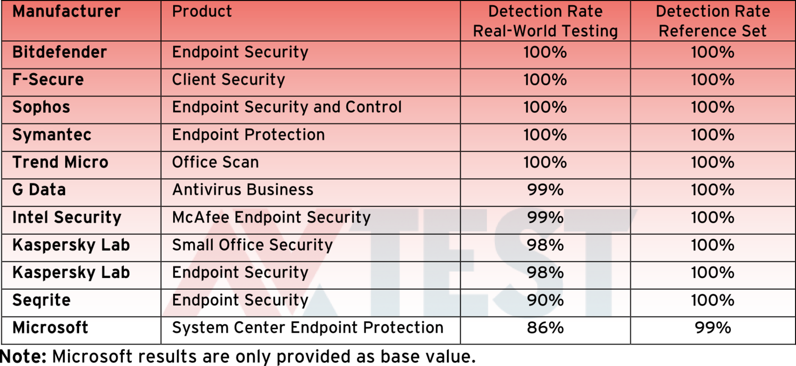 Test: 11 Security Solutions for Corporate Networks with