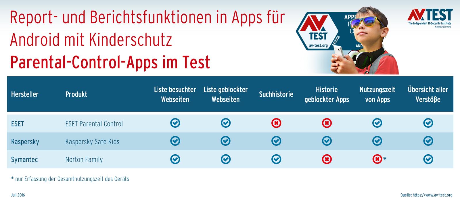 Kinderschutz App Test