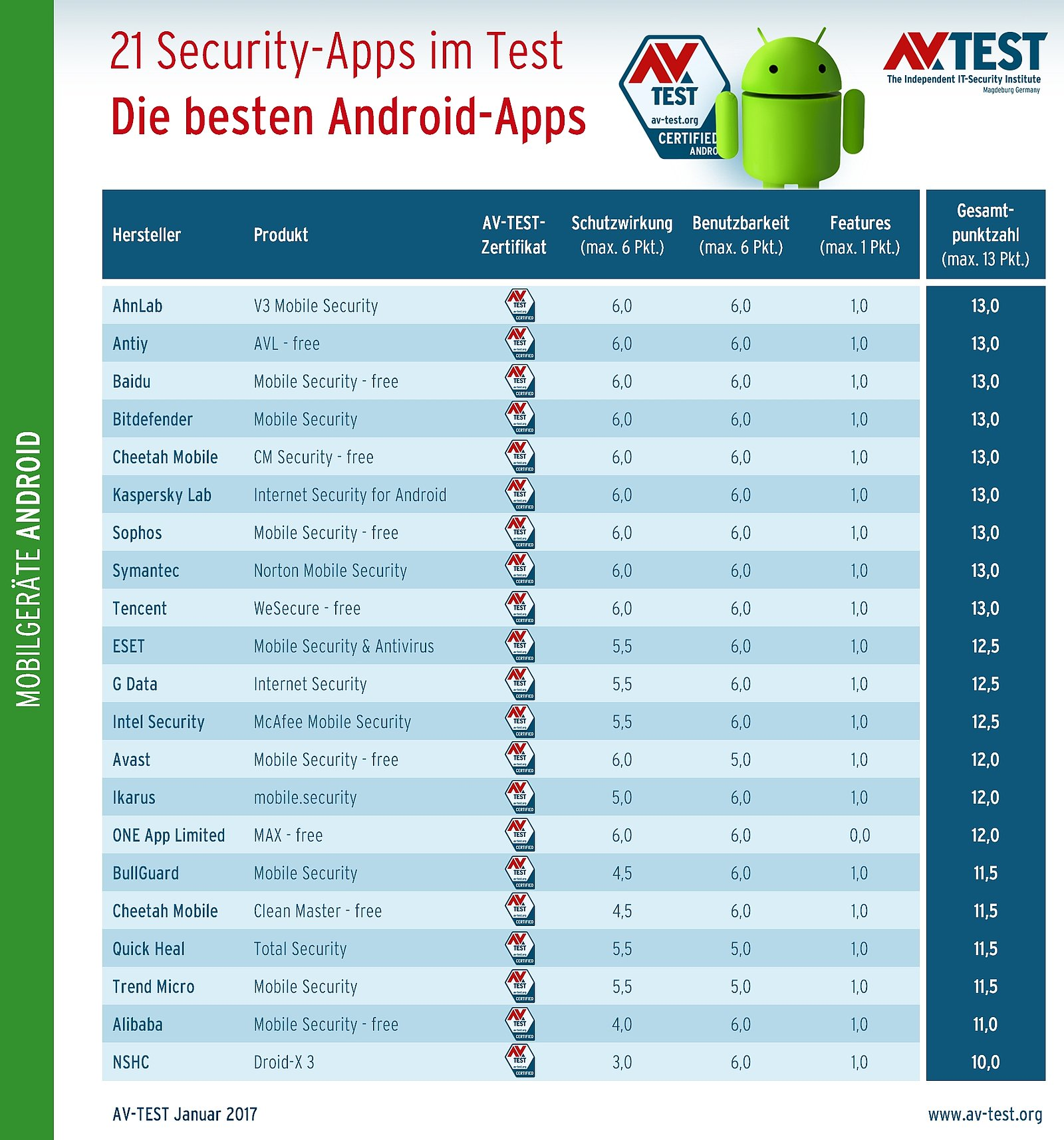 21 schutz apps f r android im labortest av test. Black Bedroom Furniture Sets. Home Design Ideas
