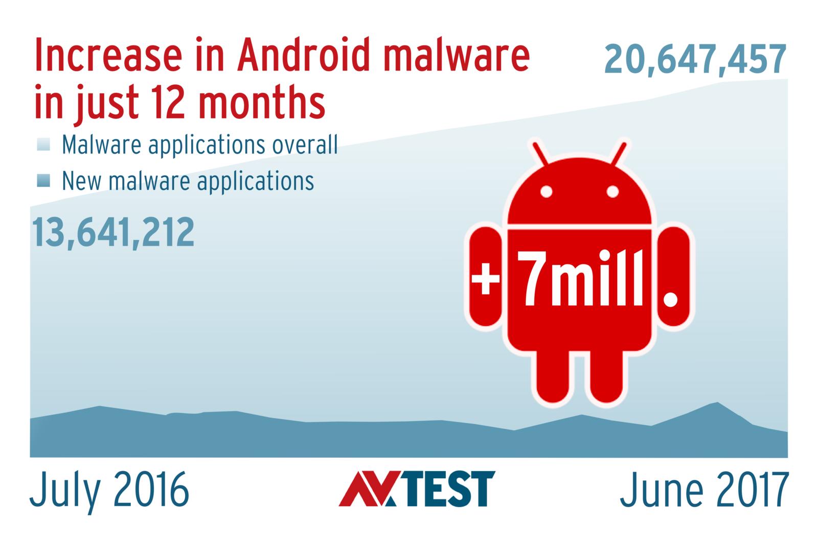 16 Apps for Android in an Endurance Test | AV-TEST