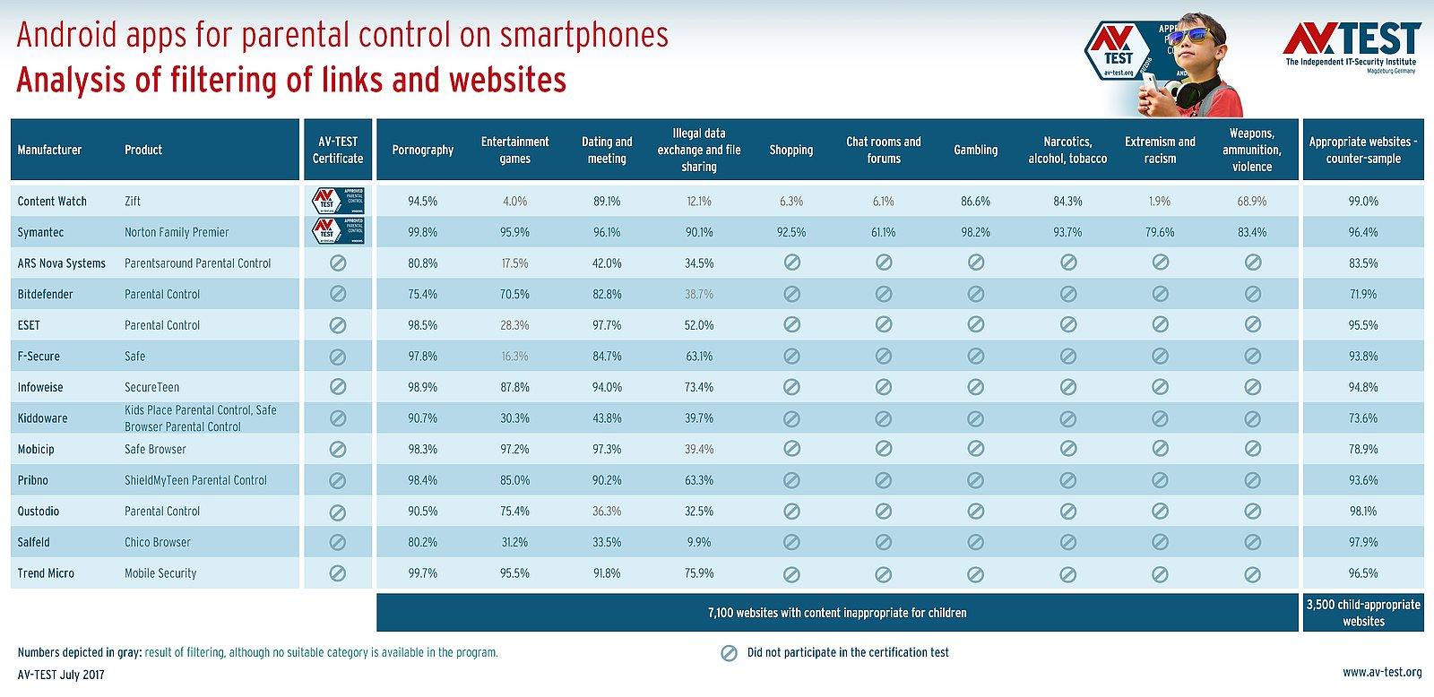 16 Parental Control Apps for Android & Apple iOS | AV-TEST