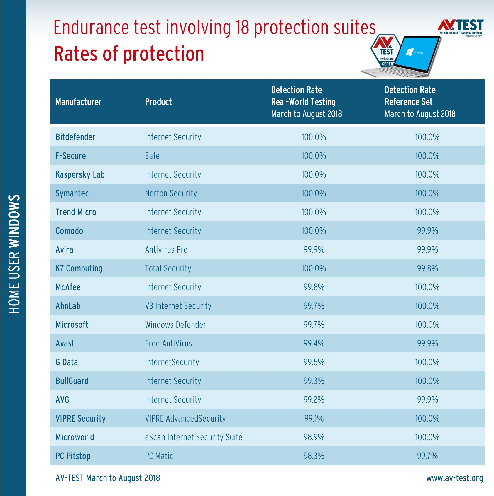 Endurance Test: Which Package Protects Windows the Best? | AV-TEST