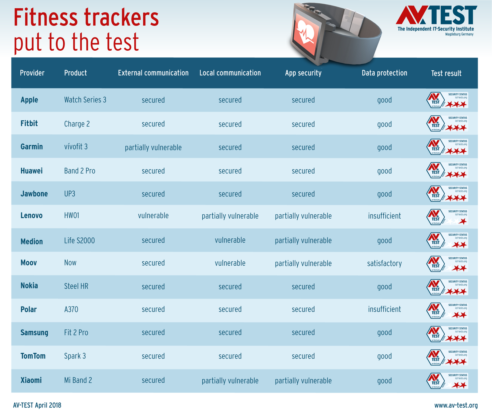 Most Accurate Fitness Tracker >> Fitness Trackers 13 Wearables In A Security Test Av Test