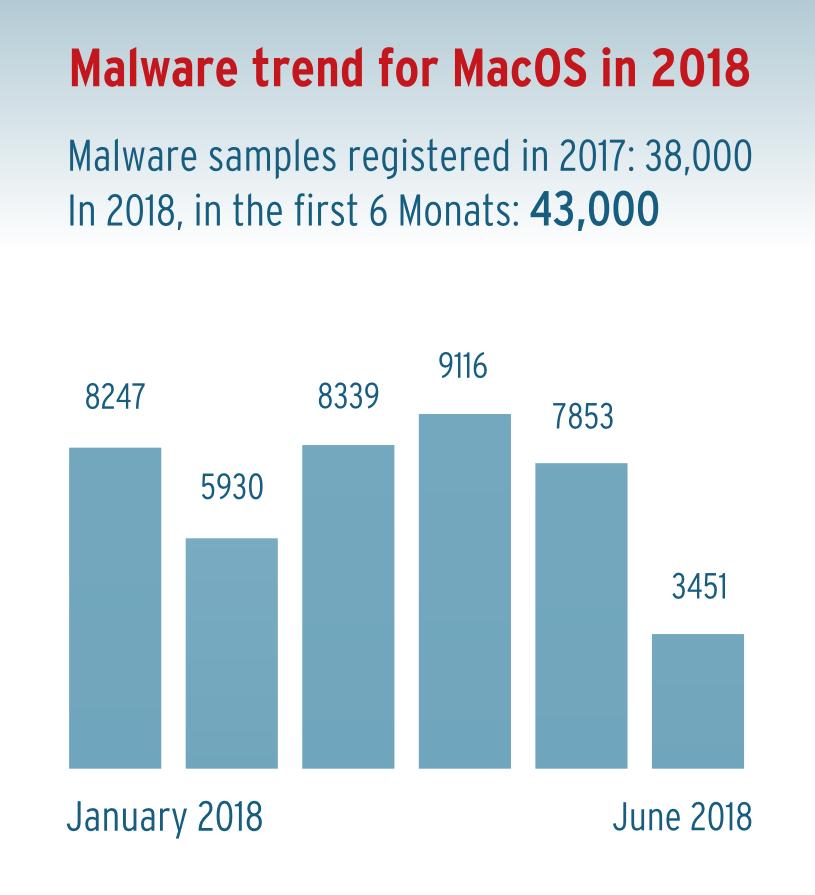 12 Antivirus Solutions for MacOS Sierra Put to the Test | AV