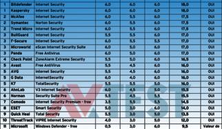 21 suites de sécurité Internet testées avec Windows 8.1