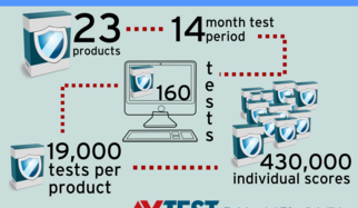 Endurance Test: Does antivirus software slow down PCs?