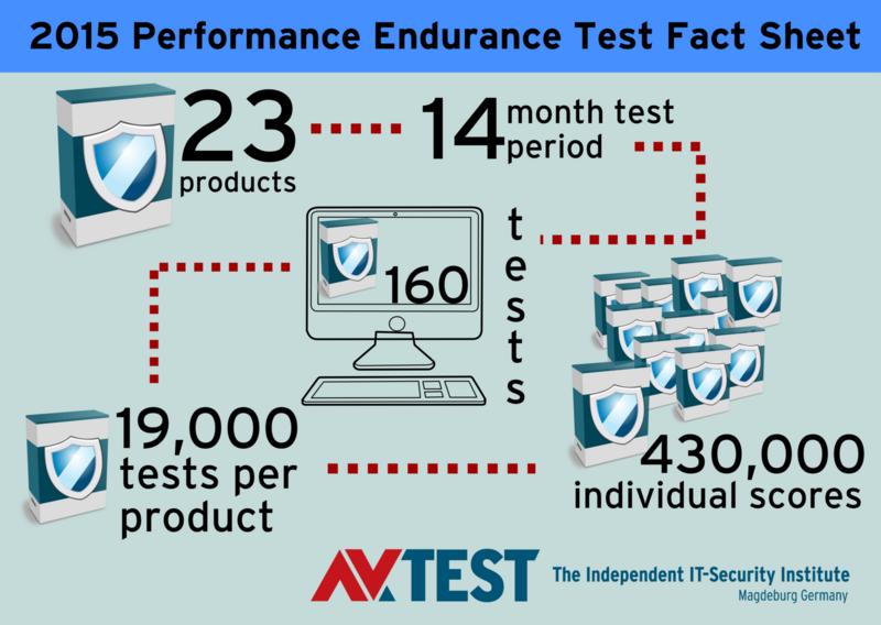 Endurance Test: Does antivirus software slow down PCs? | AV-TEST