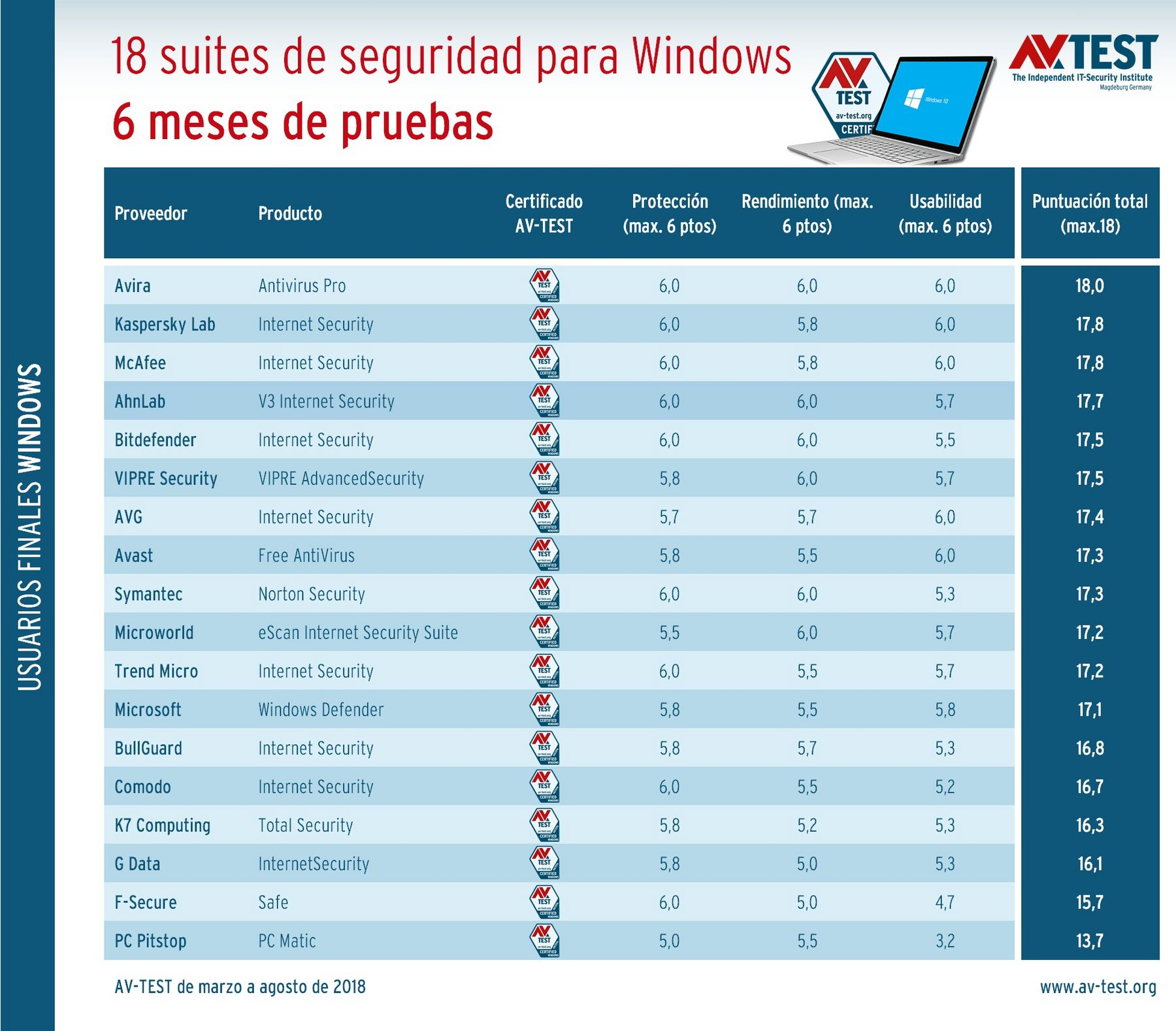 descargar antivirus kaspersky gratis en español de prueba