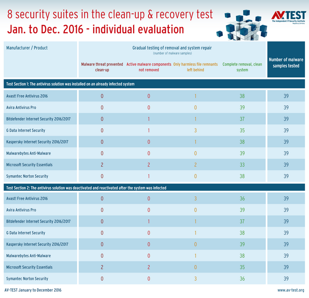 Put to the test for 12 months: This is how well security