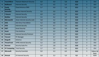 Windows XP, 7 et 8.1 : les suites de sécurité Internet testées en continu pendant 6 mois