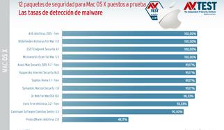 12 soluciones de seguridad para Mac OS X puestas a prueba
