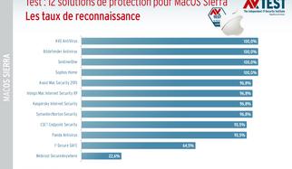 Une bonne protection pour MacOS Sierra : 12 suites sur le banc d'essai