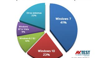 23 suites de seguridad puestas a prueba con Windows 7