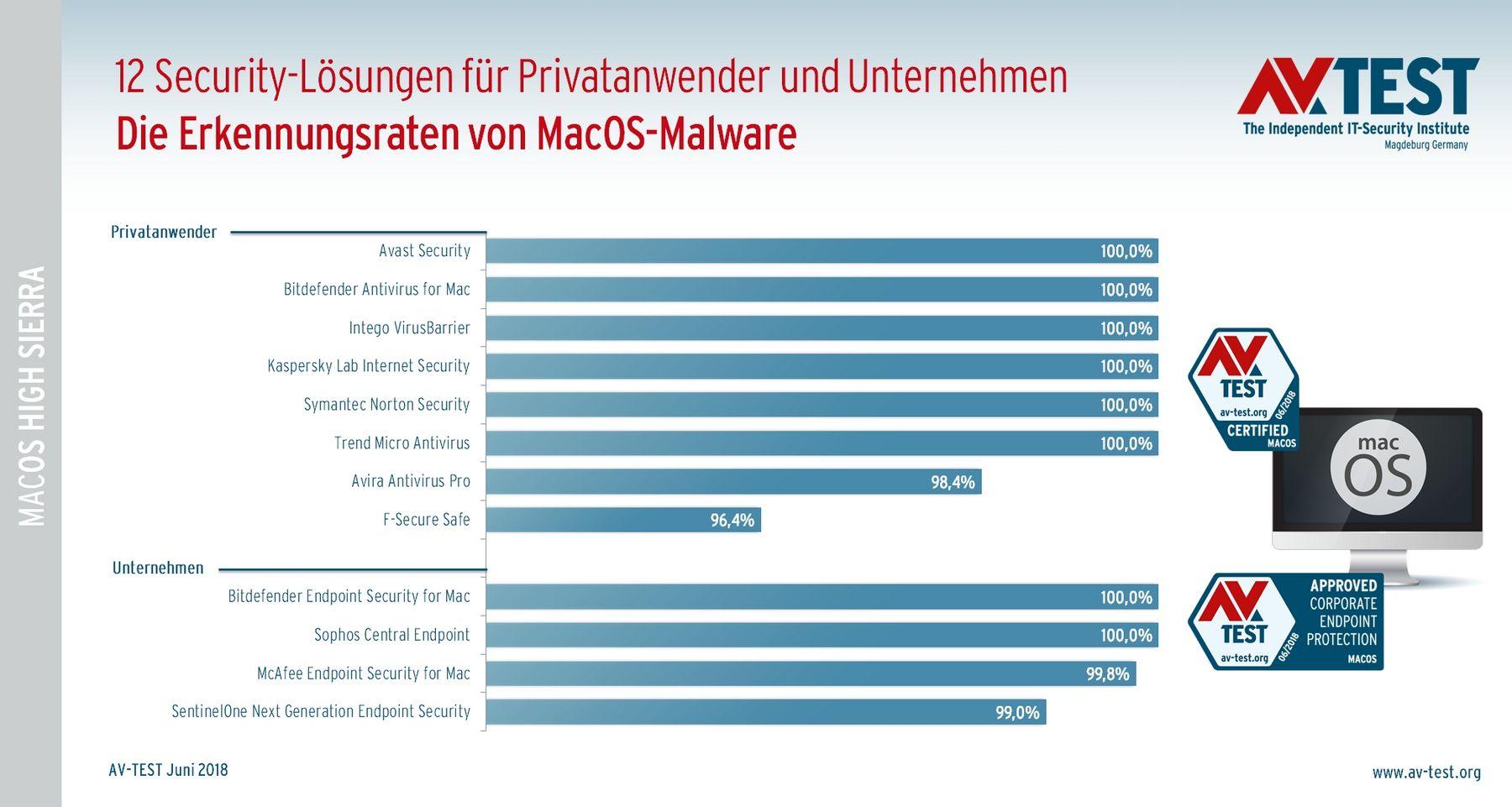 antivirenprogramm test mac