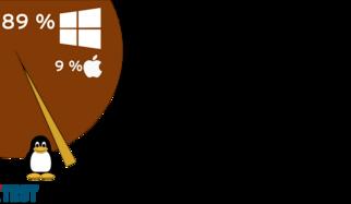 Linux : test de 16 suites de protection contre les programmes malveillants spécifiques à Windows et Linux