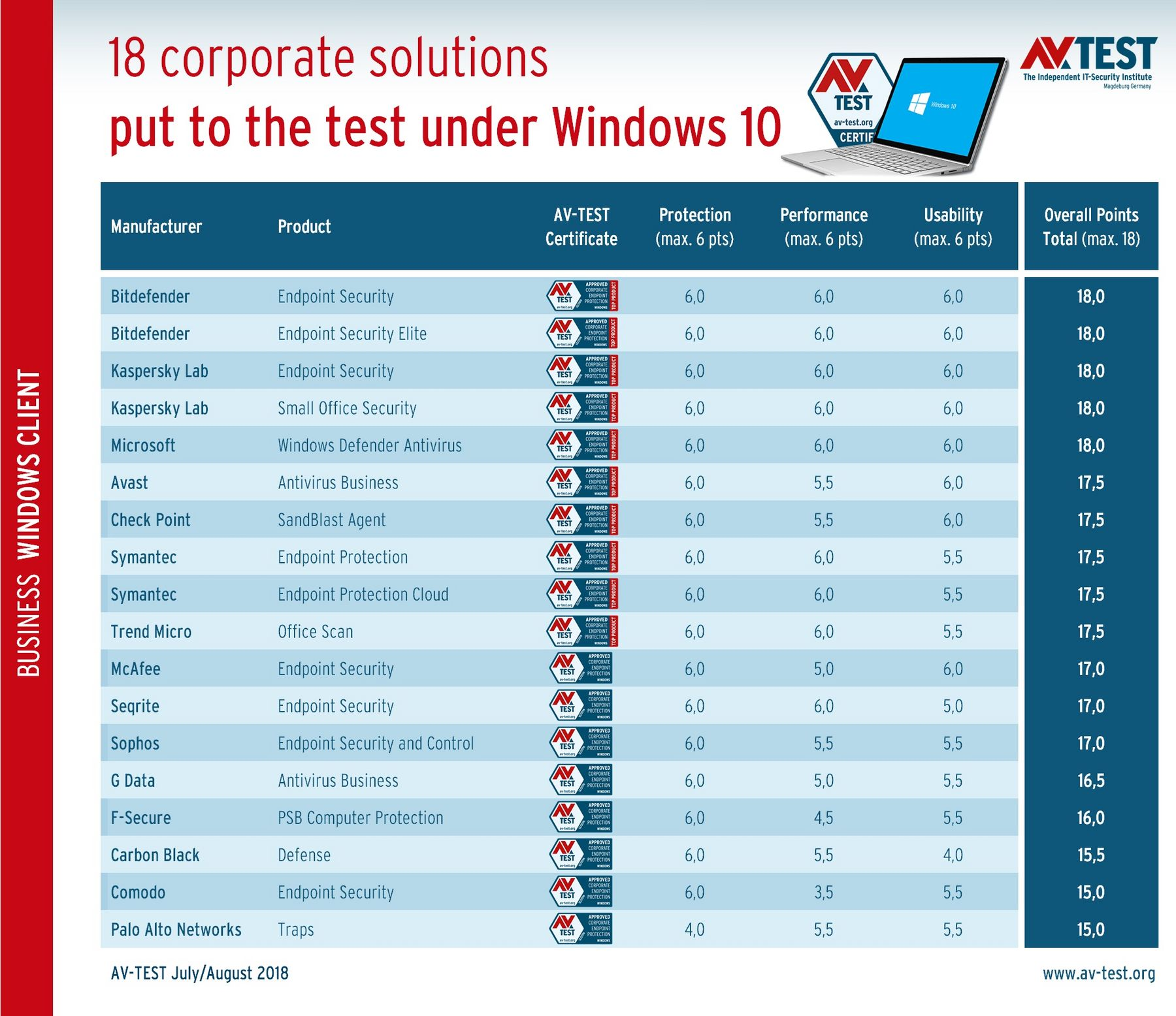 18 Corporate Protection Solutions Put to the Test under