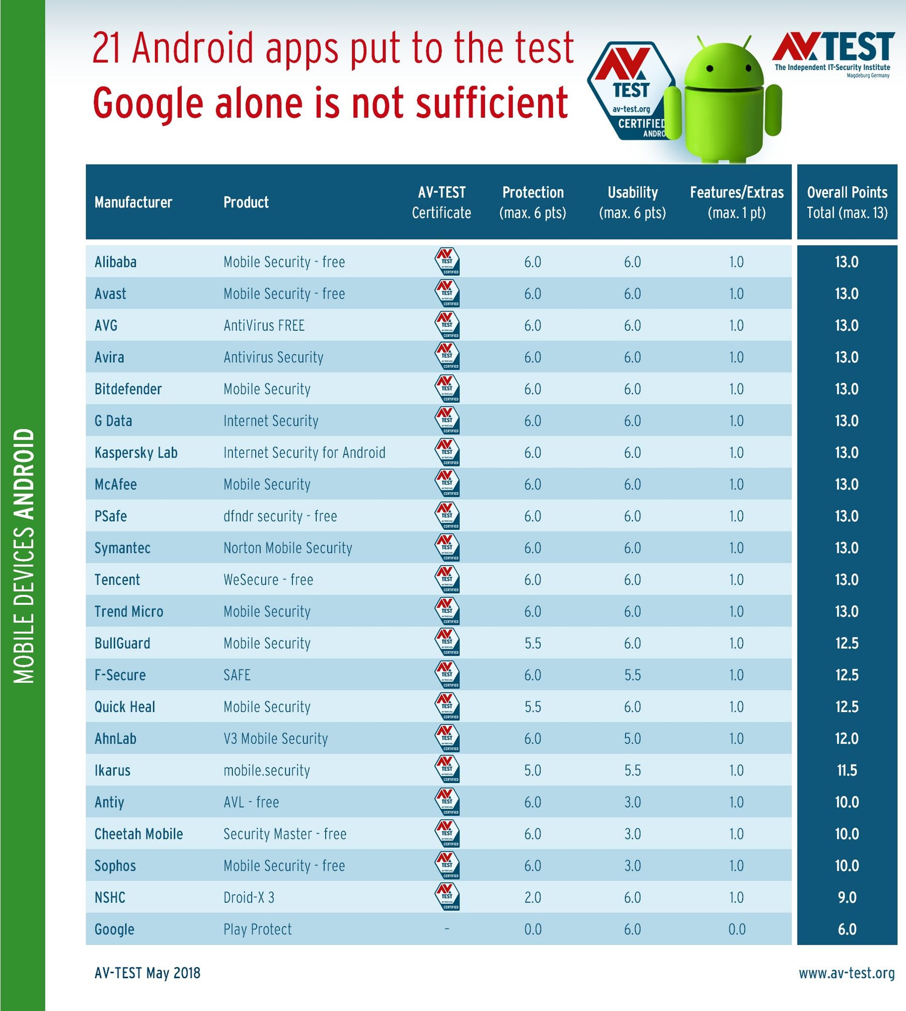 In Case Google's Defenses Fail: 21 Android Protection Apps