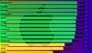 Mac OS X im Fadenkreuz – 18 Malware-Scanner im Test