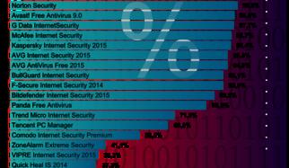 Autoprotection des logiciels antivirus