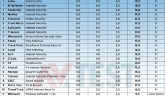 21 suites de seguridad en Internet puestas a prueba con Windows 8.1