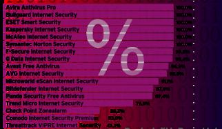 Check 2015: Selbstschutz in Antiviren-Software