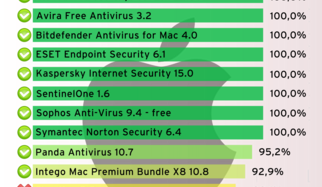 Mehr Sicherheit für Mac OS X: 13 Security-Pakete im Test