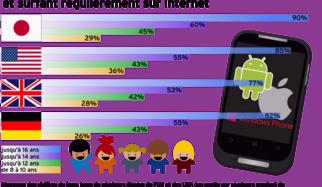 Test : 12 applications Android pour mieux protéger les enfants sur le smartphone
