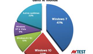 23 suites de sécurité testées avec Windows 7