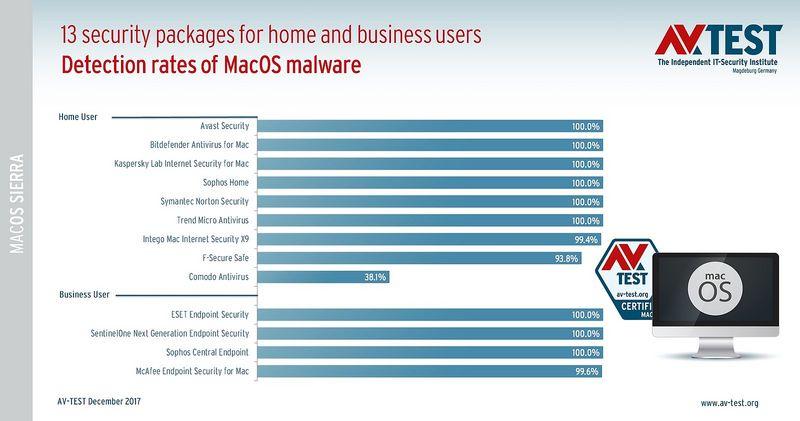 avast internet security voor mac