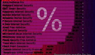 Check 2015: Autoprotección del software antivirus