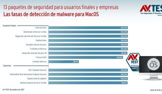 Prueba: soluciones antivirus para MacOS Sierra