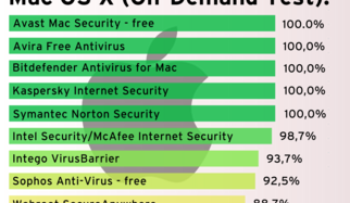 Angriff auf Mac OS X – 10 Schutzpakete im Test