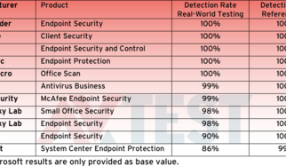 Test: 11 Security Solutions for Corporate Networks with Windows 7