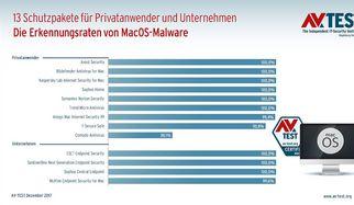 Im Test: Antivirus-Lösungen für MacOS Sierra