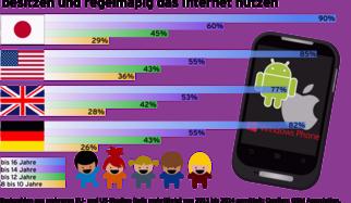 Test: 12 Android-Apps für mehr Kinderschutz auf dem Smartphone