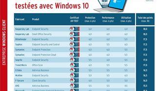 13 solutions de sécurité pour entreprises testées avec Windows 10