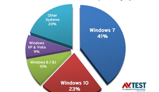 23 Security Suites Put to the Test Under Windows 7