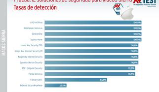 Mayor seguridad para MacOS Sierra: 12 paquetes puestos a prueba