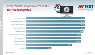 10 Antivirus-Suiten für MacOS Sierra im Test