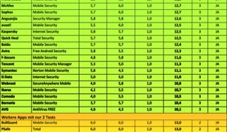 35 Schutz-Apps: Android-Beschützer im 6-monatigen Dauertest