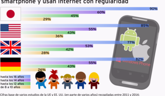 Ensayo: 12 aplicaciones para mayor control parental en móviles con Android