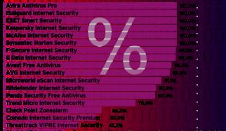 Contrôle en 2015 De l'autoprotection des logiciels antivirus