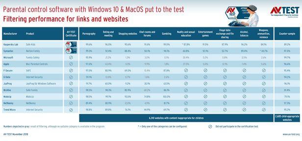 Test: Parental Control Software for Desktops with Windows 10 & MacOS