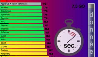 Mac OS X en ligne de mire : 18 scanners de programmes malveillants sur le banc d'essai