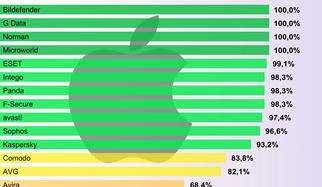 Mac OS X en el punto de mira – 18 escáneres de malware a prueba