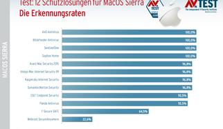 Starker Schutz für MacOS Sierra: 12 Pakete im Test