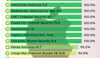 More Security for Mac OS X: 13 Security Packages Put to the Test